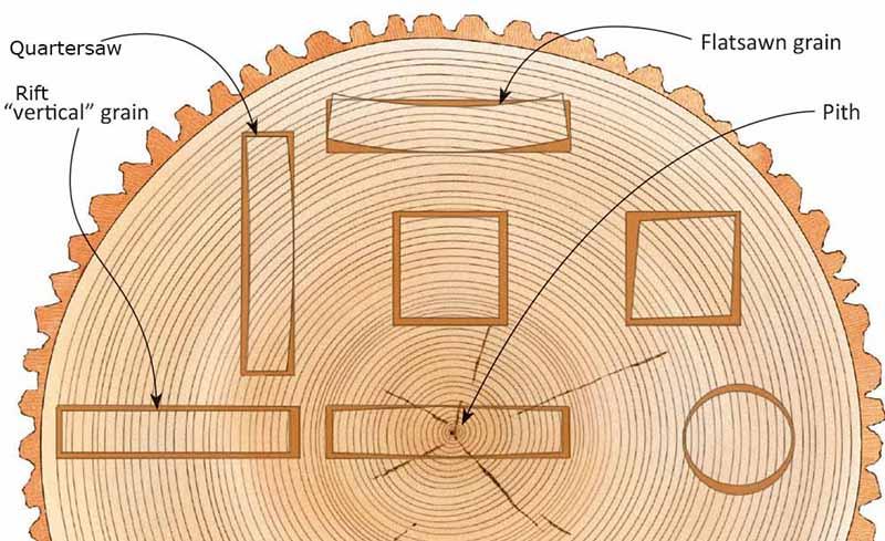 Tablones-veta-parte-tronco-madera
